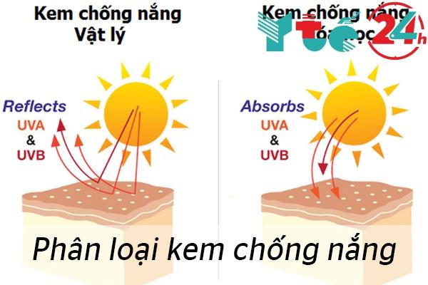 Kem chống nắng hoá học và vật lý