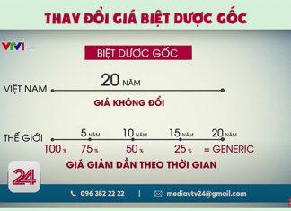 Thay đổi giá biệt dược gốc tại Việt Nam và thế giới