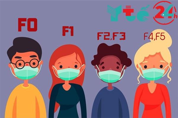 Người nhiễm và nghi nhiễm lần lượt được phân loại là F0,F1,F2,...